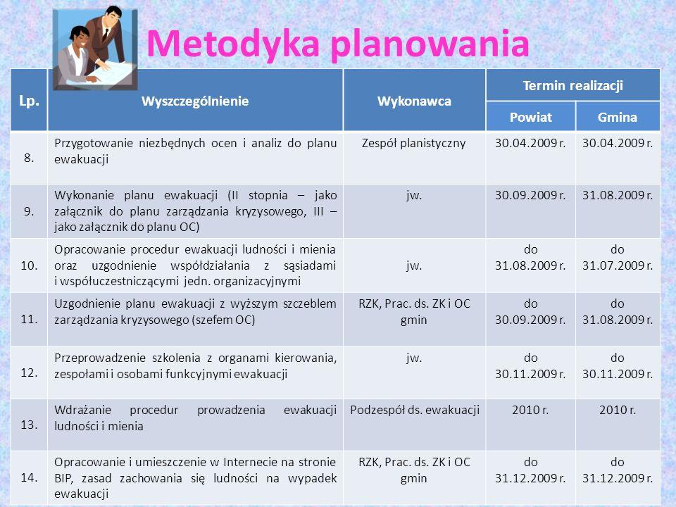 Metodyka planowania Lp. WyszczególnienieWykonawca Termin realizacji PowiatGmina 8. Przygotowanie niezbędnych ocen i analiz do planu ewakuacji Zespół p