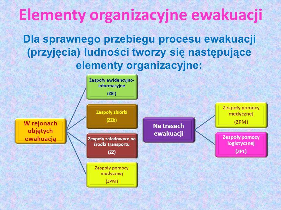 Elementy organizacyjne ewakuacji W rejonach objętych ewakuacją Zespoły ewidencyjno- informacyjne (ZEI) Zespoły zbiórki (ZZb) Zespoły załadowcze na śro