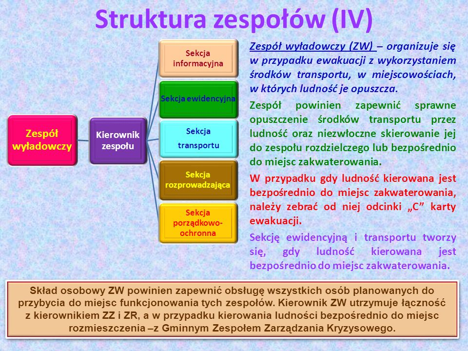Struktura zespołów (IV) Zespół wyładowczy (ZW) – organizuje się w przypadku ewakuacji z wykorzystaniem środków transportu, w miejscowościach, w któryc