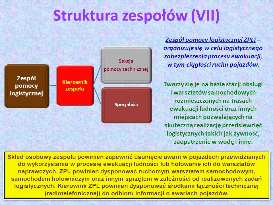 Struktura zespołów (VII) Zespół pomocy logistycznej ZPL) – organizuje się w celu logistycznego zabezpieczenia procesu ewakuacji, w tym ciągłości ruchu