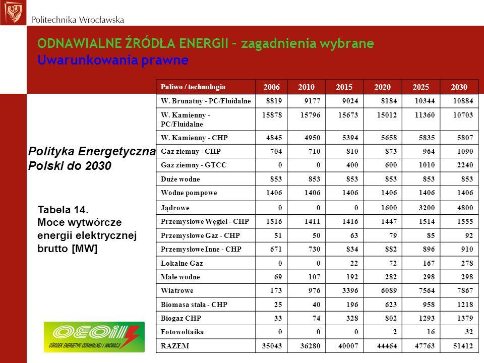 ODNAWIALNE ŹRÓDŁA ENERGII – zagadnienia wybrane Uwarunkowania prawne Tabela 14.