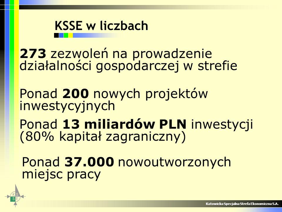 KSSE w liczbach Katowicka Specjalna Strefa Ekonomiczna S.A. 273 zezwoleń na prowadzenie działalności gospodarczej w strefie Ponad 200 nowych projektów