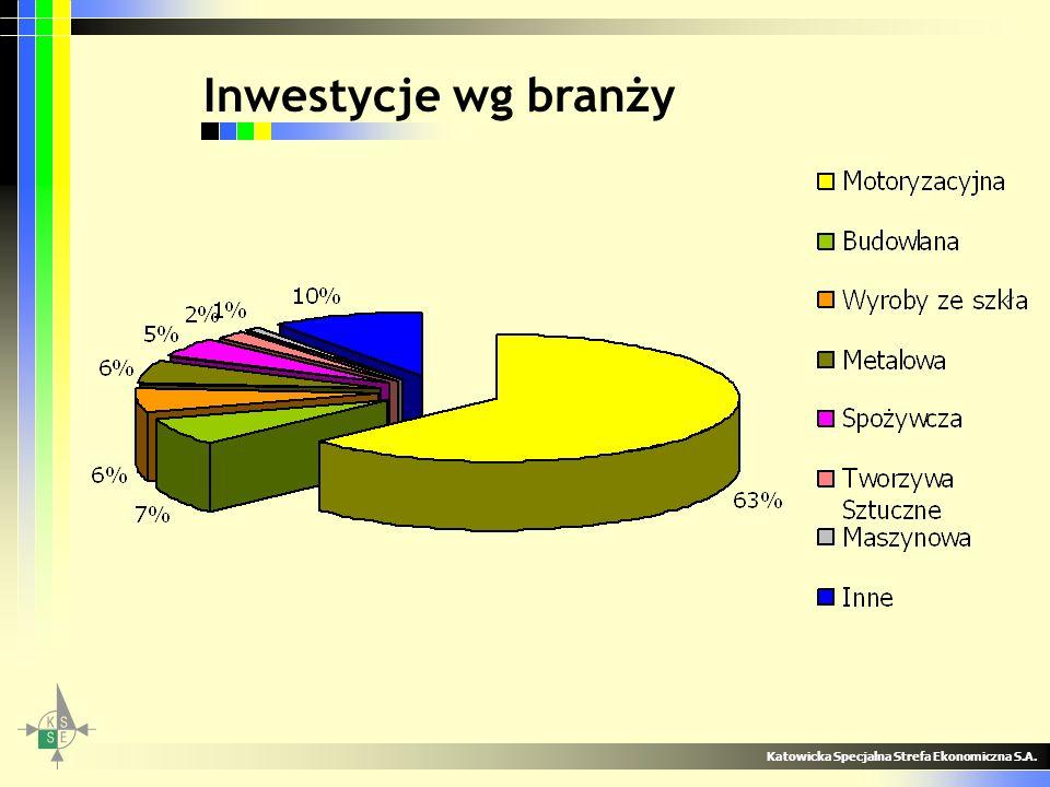 Inwestycje wg branży Katowicka Specjalna Strefa Ekonomiczna S.A.
