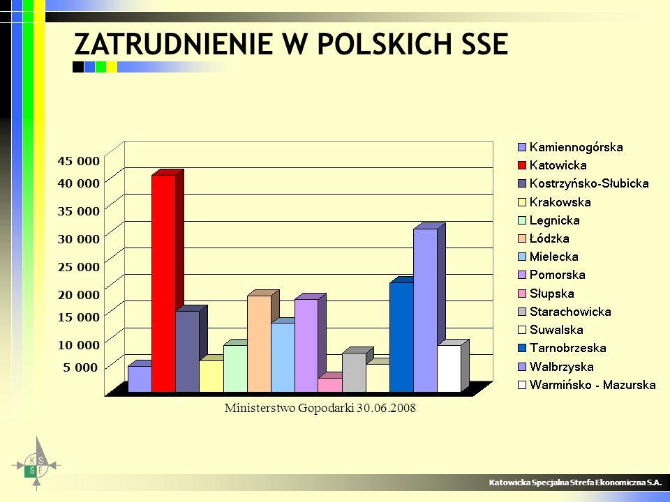 Katowicka Specjalna Strefa Ekonomiczna S.A. 35 000 30 000 25 000 20 000 15 000 10 000 5 000 40 000 Ministerstwo Gopodarki 30.06.2008 45 000 ZATRUDNIEN