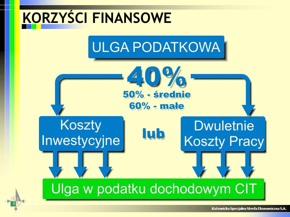 KORZYŚCI FINANSOWE Katowicka Specjalna Strefa Ekonomiczna S.A.