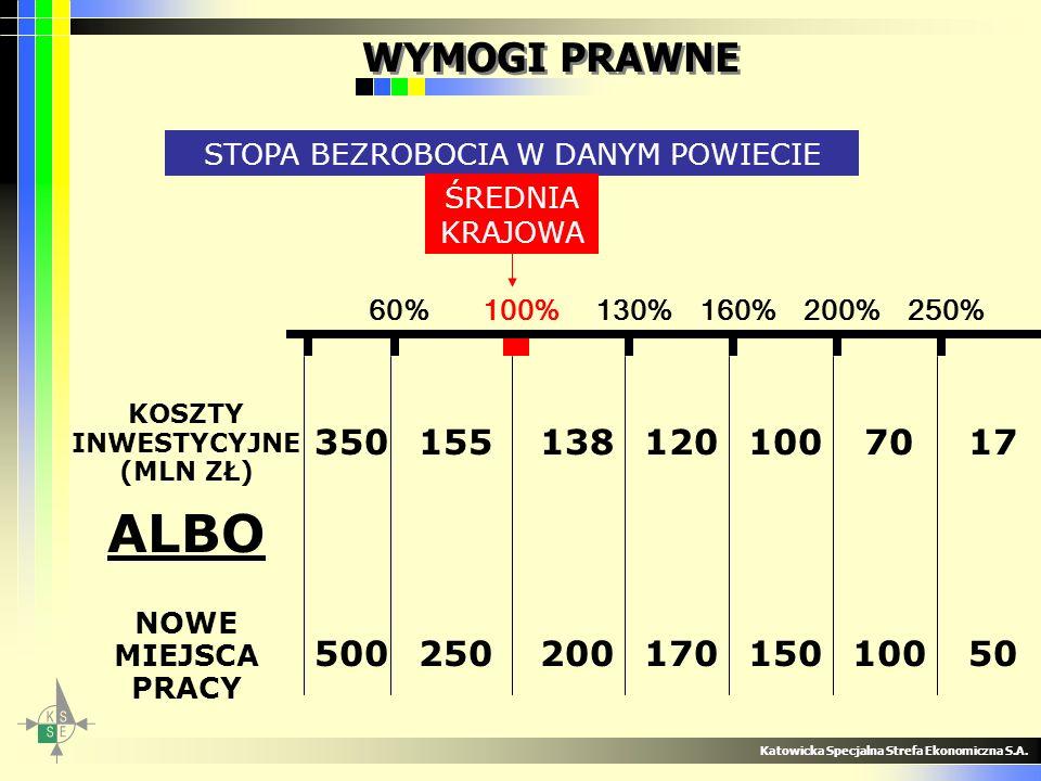 Katowicka Specjalna Strefa Ekonomiczna S.A. WYMOGI PRAWNE STOPA BEZROBOCIA W DANYM POWIECIE 60%100%130%160%200%250% ŚREDNIA KRAJOWA KOSZTY INWESTYCYJN