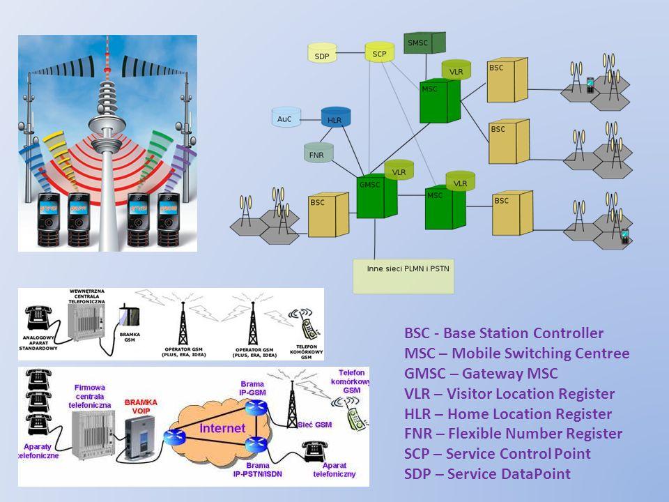 BSC - Base Station Controller MSC – Mobile Switching Centree GMSC – Gateway MSC VLR – Visitor Location Register HLR – Home Location Register FNR – Fle
