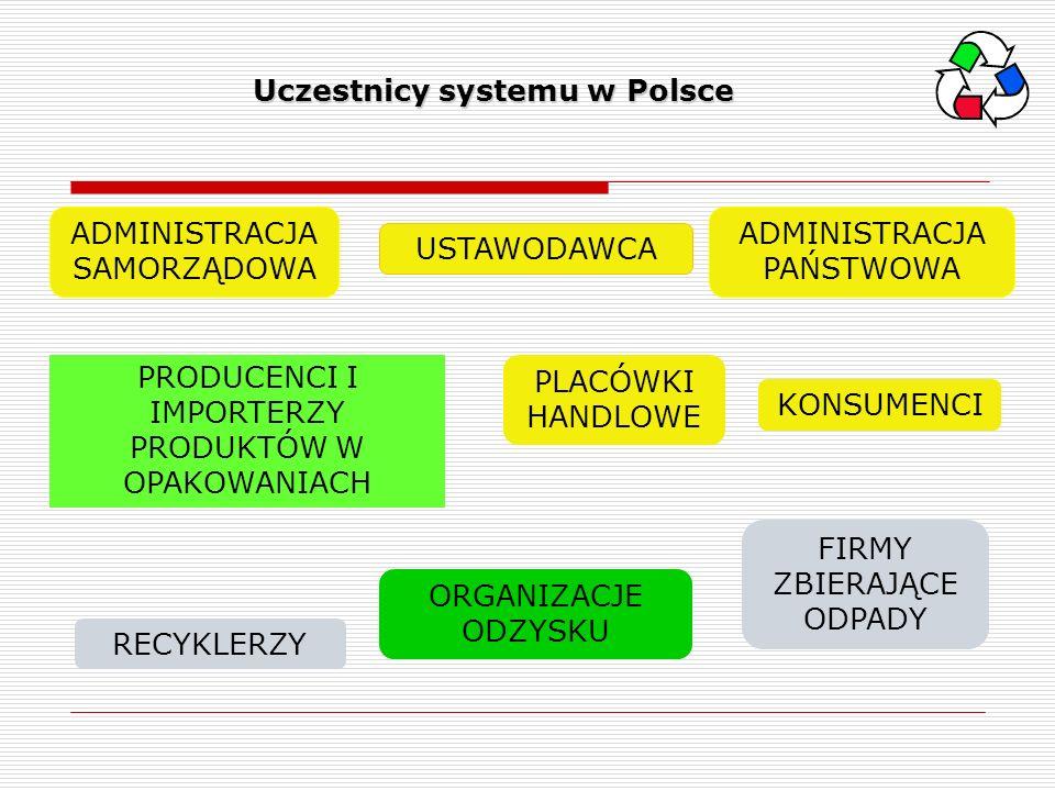 Uczestnicy systemu w Polsce Uczestnicy systemu w Polsce USTAWODAWCA PRODUCENCI I IMPORTERZY PRODUKTÓW W OPAKOWANIACH RECYKLERZY KONSUMENCI FIRMY ZBIER