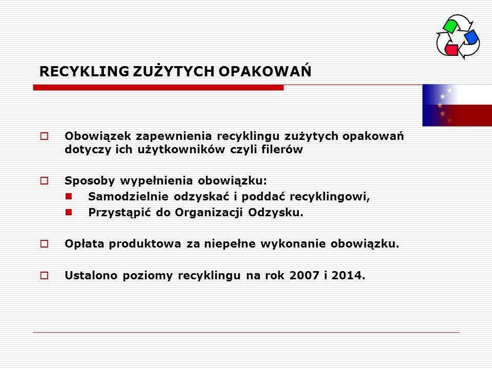 RECYKLING ZUŻYTYCH OPAKOWAŃ Obowiązek zapewnienia recyklingu zużytych opakowań dotyczy ich użytkowników czyli filerów Sposoby wypełnienia obowiązku: S
