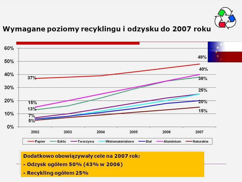 Wymagane poziomy recyklingu i odzysku do 2007 roku Dodatkowo obowiązywały cele na 2007 rok: - Odzysk ogółem 50% (43% w 2006) - Recykling ogółem 25% Do