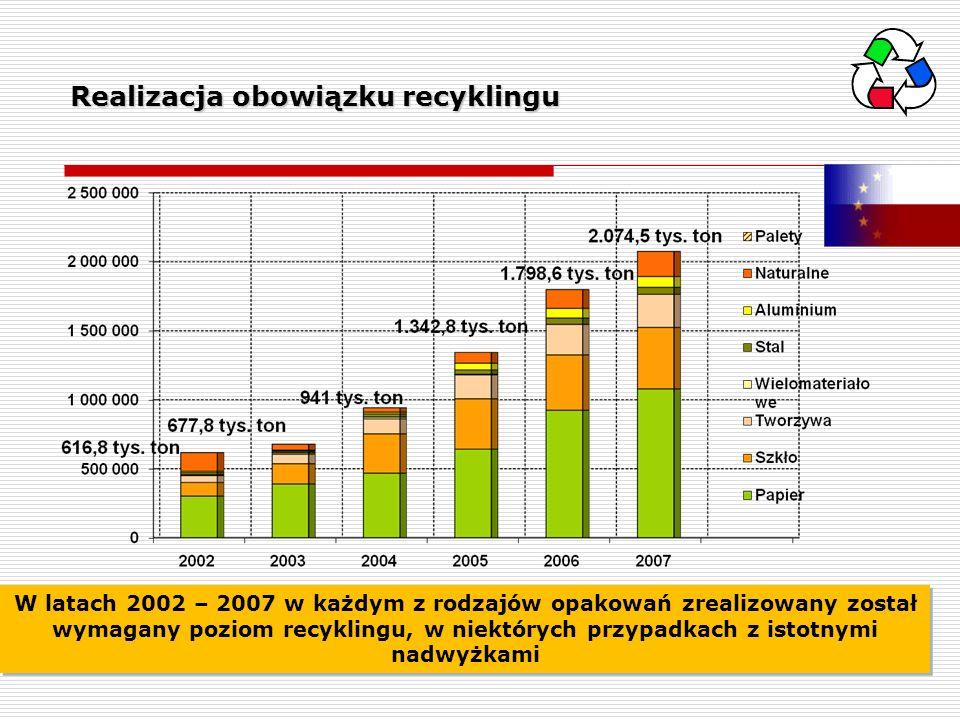 Realizacja obowiązku recyklingu W latach 2002 – 2007 w każdym z rodzajów opakowań zrealizowany został wymagany poziom recyklingu, w niektórych przypad