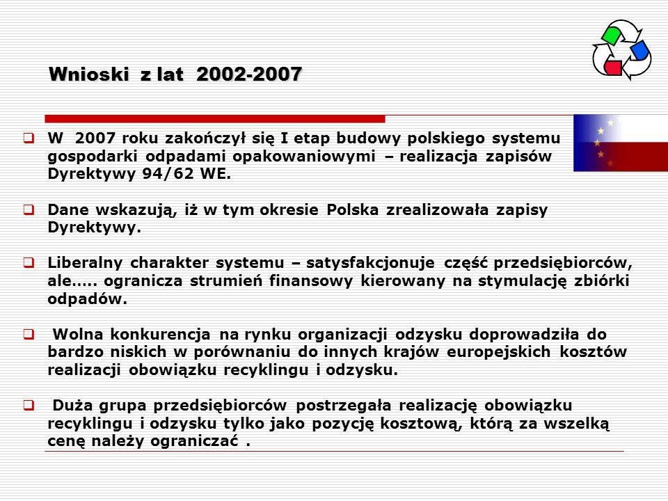 Wnioski z lat 2002-2007 W 2007 roku zakończył się I etap budowy polskiego systemu gospodarki odpadami opakowaniowymi – realizacja zapisów Dyrektywy 94