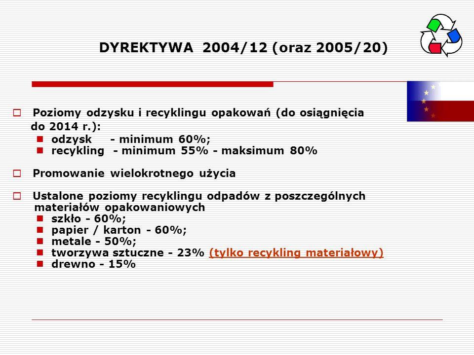 DYREKTYWA 2004/12 (oraz 2005/20) Poziomy odzysku i recyklingu opakowań (do osiągnięcia do 2014 r.): odzysk - minimum 60%; recykling - minimum 55% - ma