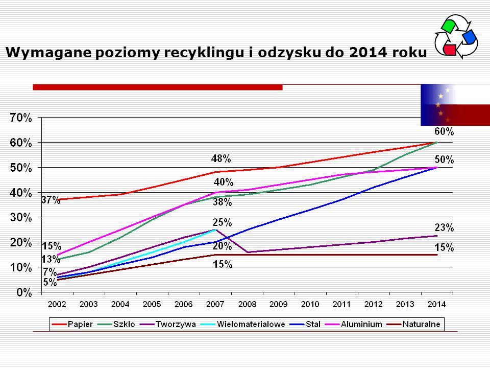 Wymagane poziomy recyklingu i odzysku do 2014 roku
