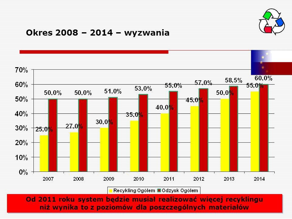 Od 2011 roku system będzie musiał realizować więcej recyklingu niż wynika to z poziomów dla poszczególnych materiałów Okres 2008 – 2014 – wyzwania