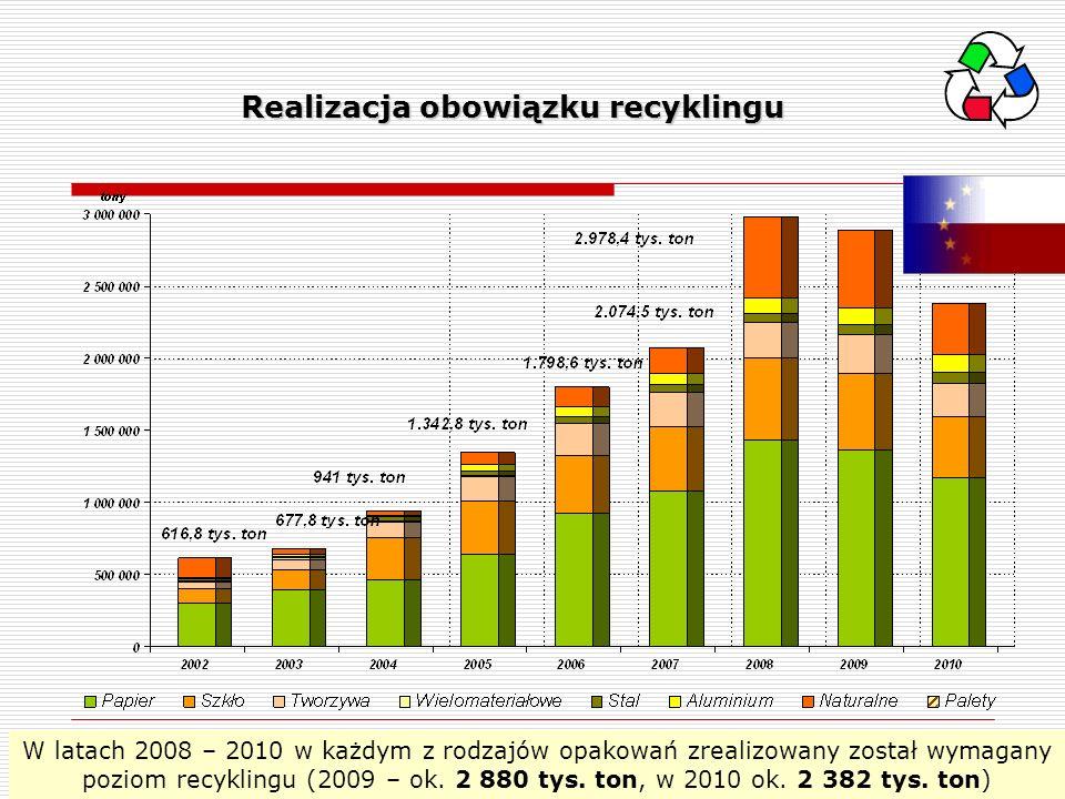 W latach 2008 – 2010 w każdym z rodzajów opakowań zrealizowany został wymagany poziom recyklingu (2009 – ok. 2 880 tys. ton, w 2010 ok. 2 382 tys. ton