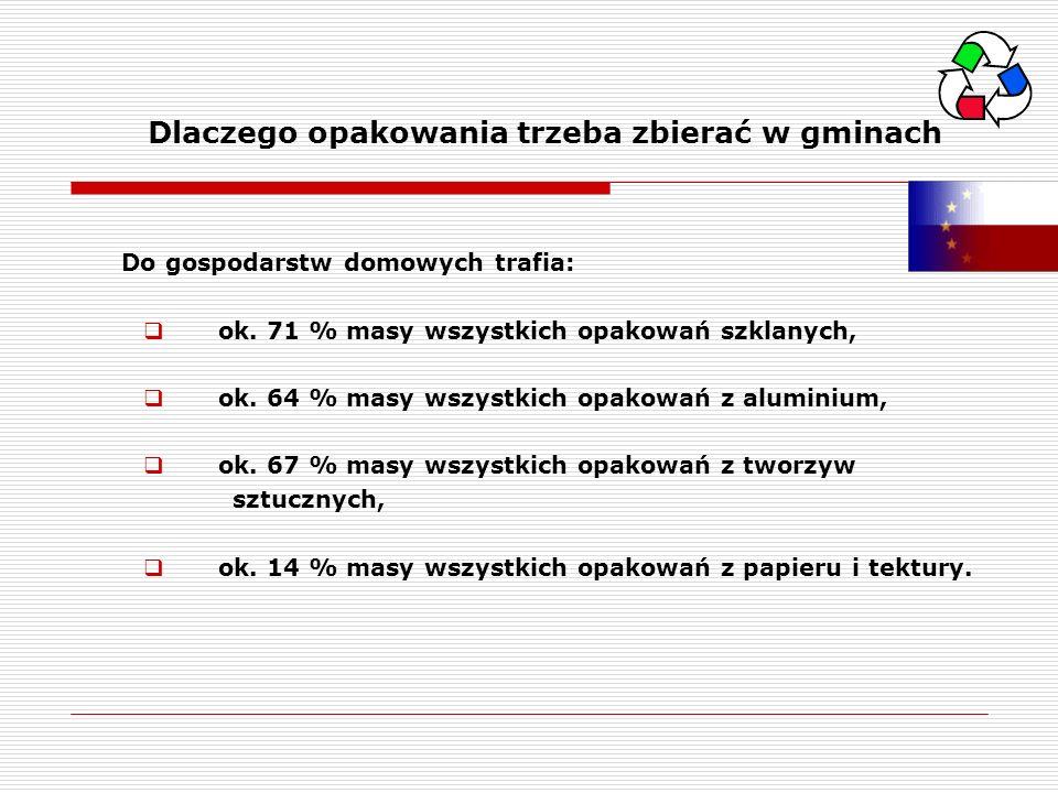 Dlaczego opakowania trzeba zbierać w gminach Do gospodarstw domowych trafia: ok. 71 % masy wszystkich opakowań szklanych, ok. 64 % masy wszystkich opa