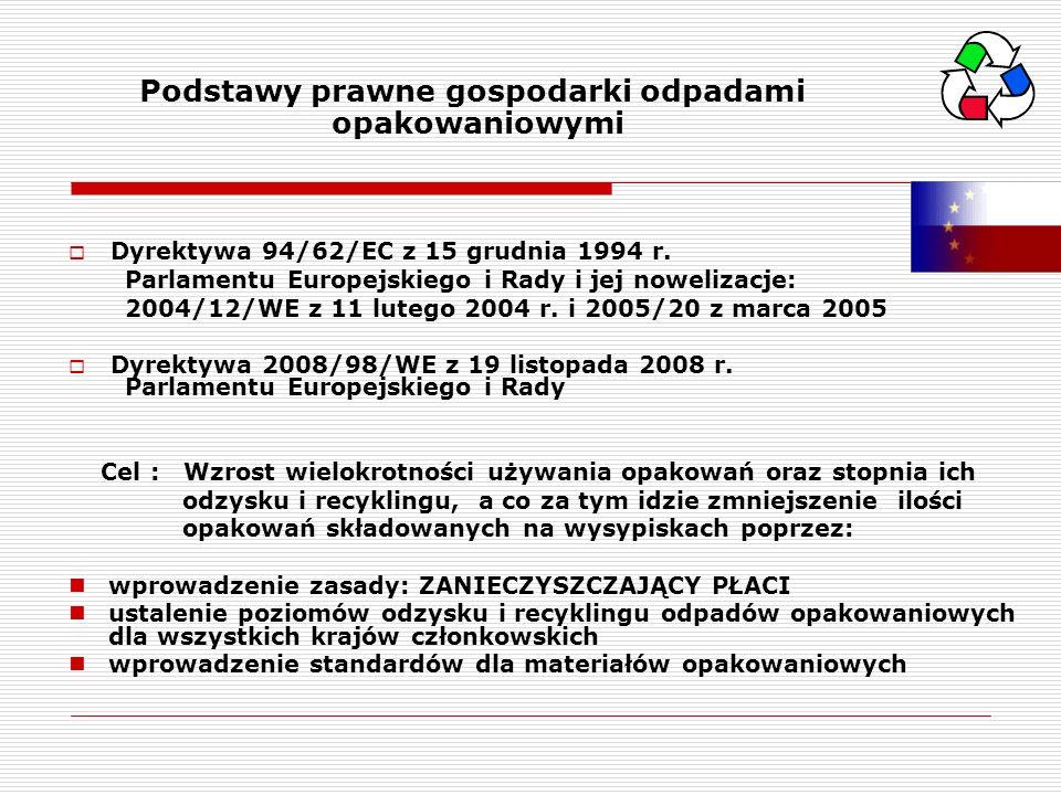 Podstawy prawne gospodarki odpadami opakowaniowymi Dyrektywa 94/62/EC z 15 grudnia 1994 r. Parlamentu Europejskiego i Rady i jej nowelizacje: 2004/12/