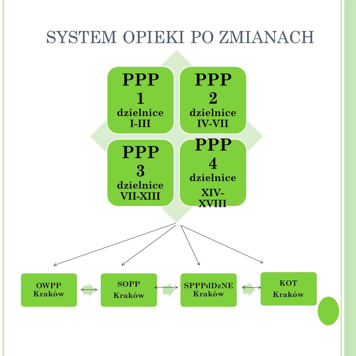 SYSTEM OPIEKI PO ZMIANACH PPP 1 dzielnice I-III PPP 2 dzielnice IV-VII PPP 3 dzielnice VII-XIII PPP 4 dzielnice XIV- XVIII OWPP Kraków SOPP Kraków SPP