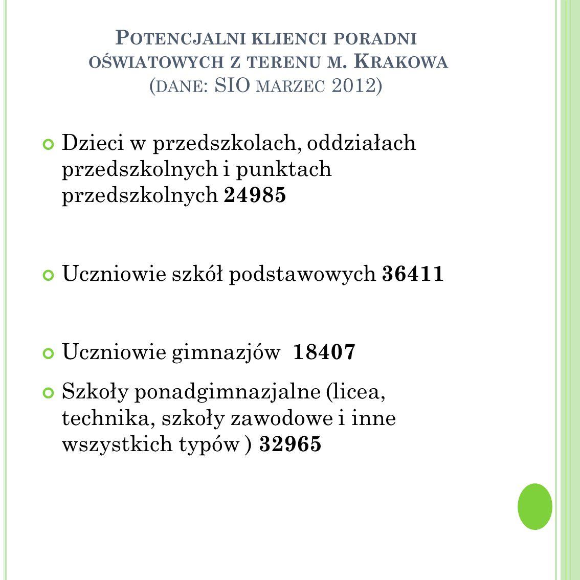 P OTENCJALNI KLIENCI PORADNI OŚWIATOWYCH Z TERENU M. K RAKOWA ( DANE : SIO MARZEC 2012) Dzieci w przedszkolach, oddziałach przedszkolnych i punktach p