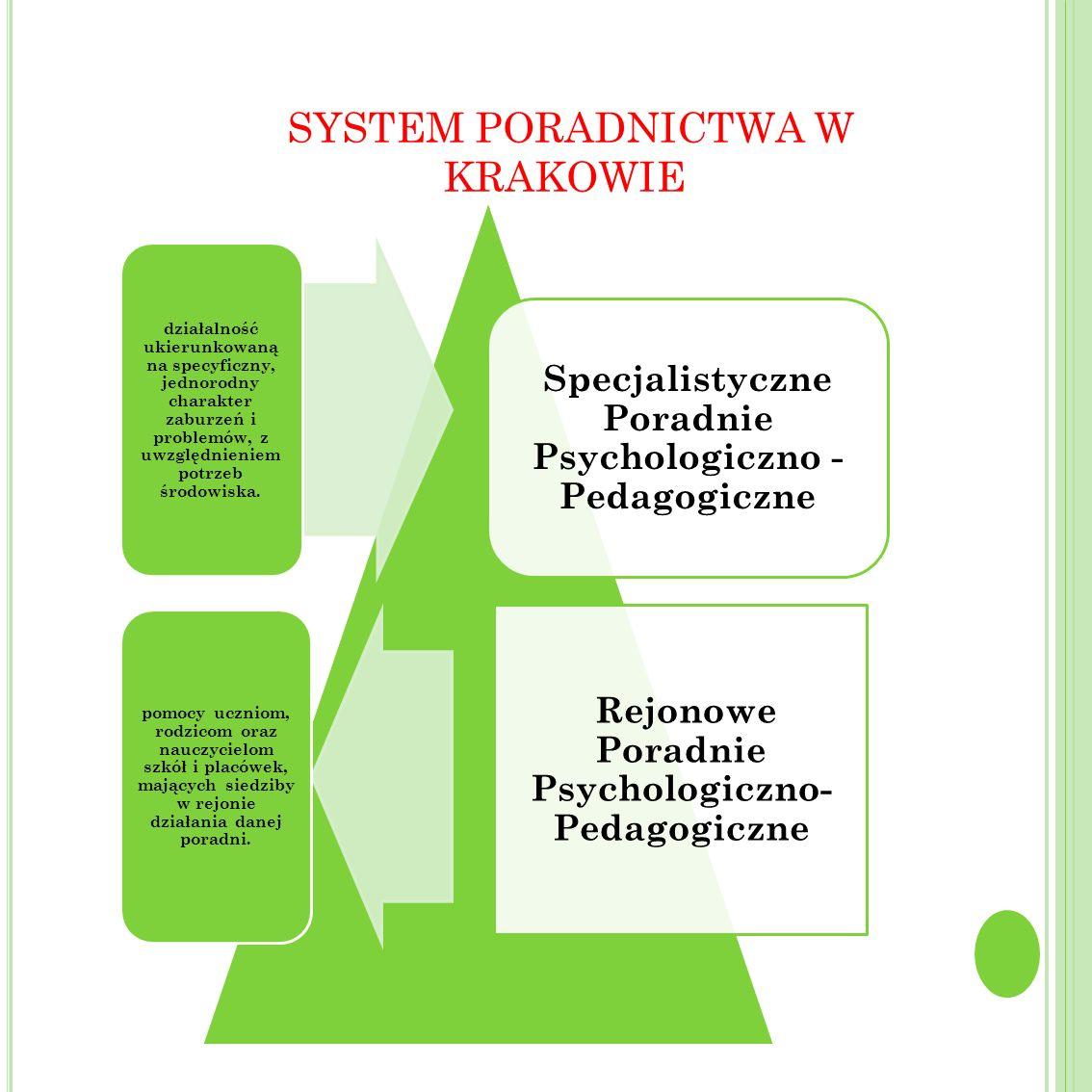 SYSTEM PORADNICTWA W KRAKOWIE Specjalistyczne Poradnie Psychologiczno - Pedagogiczne Rejonowe Poradnie Psychologiczno- Pedagogiczne działalność ukieru