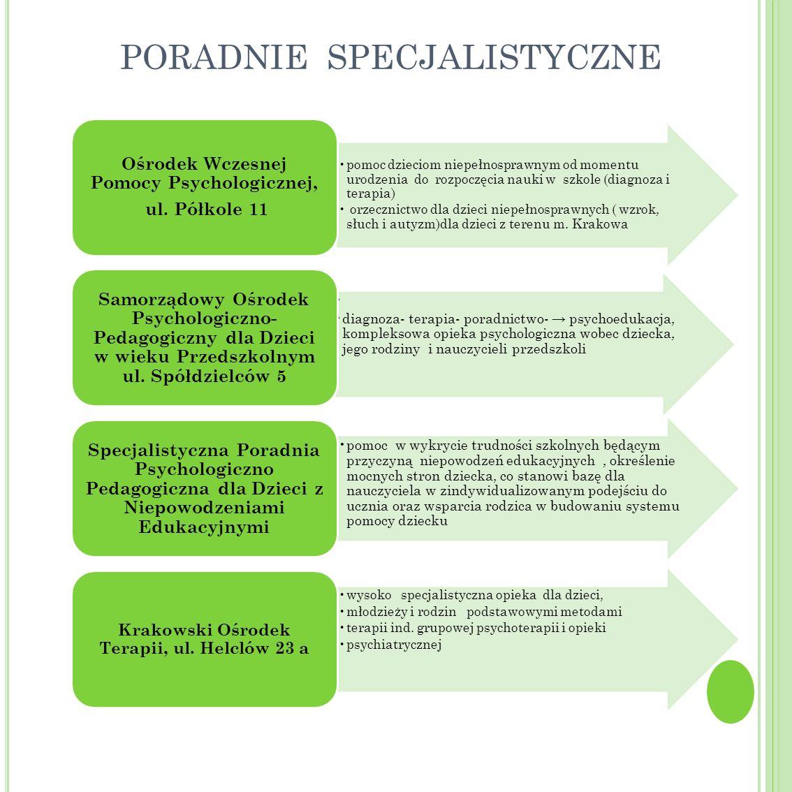 PORADNIE SPECJALISTYCZNE pomoc dzieciom niepełnosprawnym od momentu urodzenia do rozpoczęcia nauki w szkole (diagnoza i terapia) orzecznictwo dla dzie