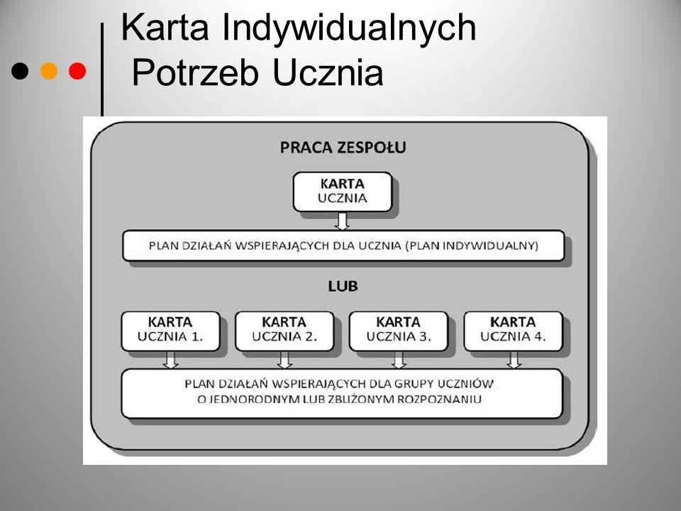 Karta Indywidualnych Potrzeb Ucznia