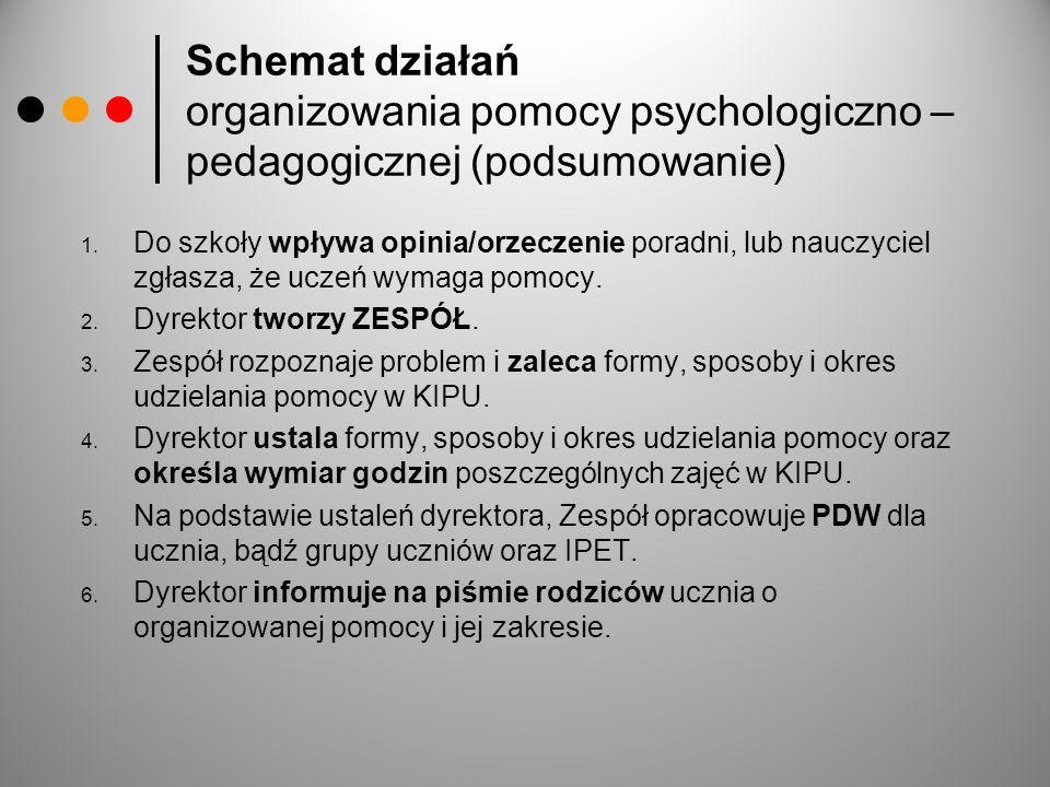 Schemat działań organizowania pomocy psychologiczno – pedagogicznej (podsumowanie) 1. Do szkoły wpływa opinia/orzeczenie poradni, lub nauczyciel zgłas