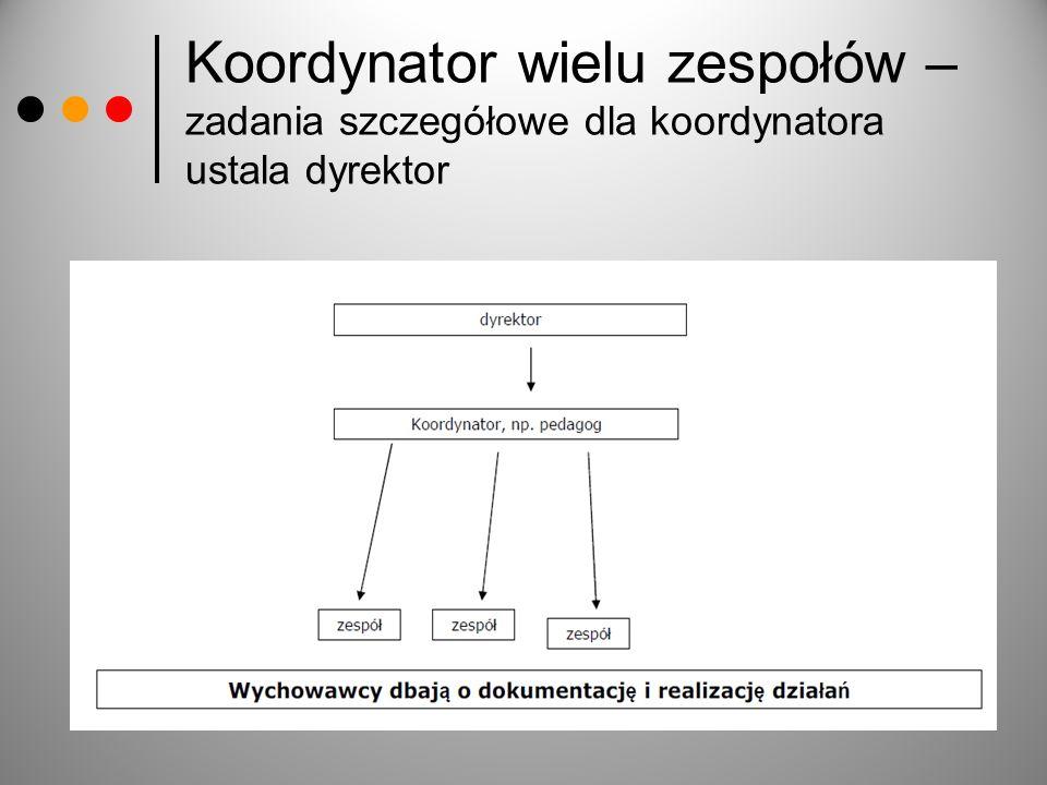 Koordynator wielu zespołów – zadania szczegółowe dla koordynatora ustala dyrektor