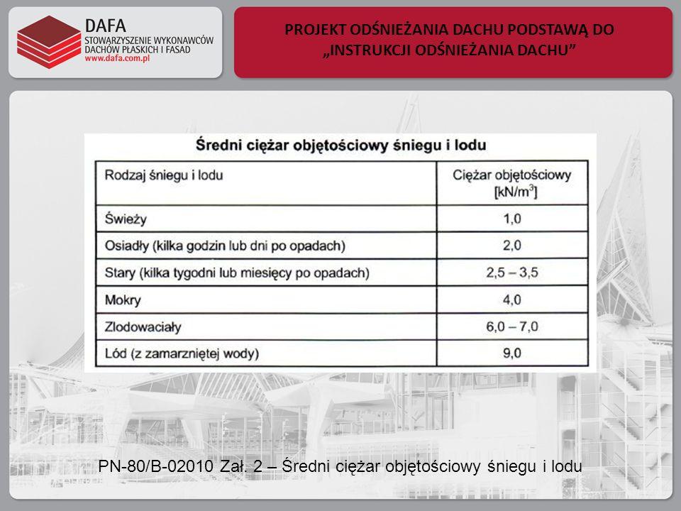 PROJEKT ODŚNIEŻANIA DACHU PODSTAWĄ DO INSTRUKCJI ODŚNIEŻANIA DACHU PN-80/B-02010 Zał. 2 – Średni ciężar objętościowy śniegu i lodu