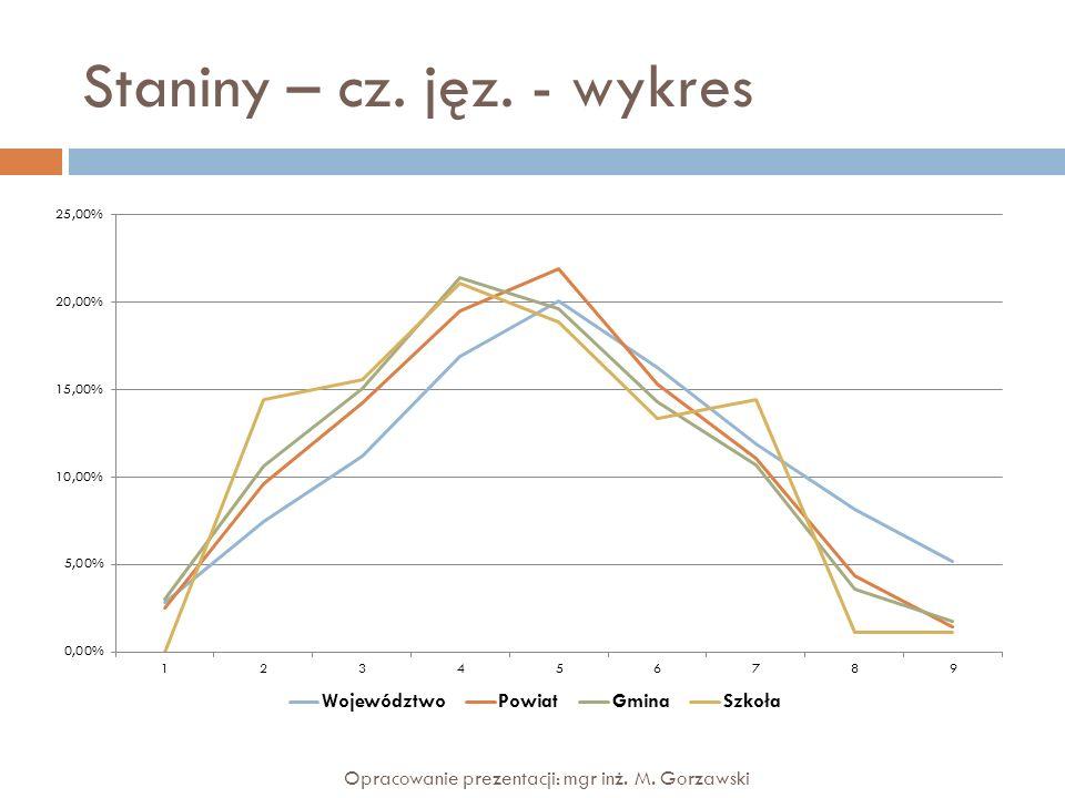Staniny – cz. jęz. - wykres Opracowanie prezentacji: mgr inż. M. Gorzawski