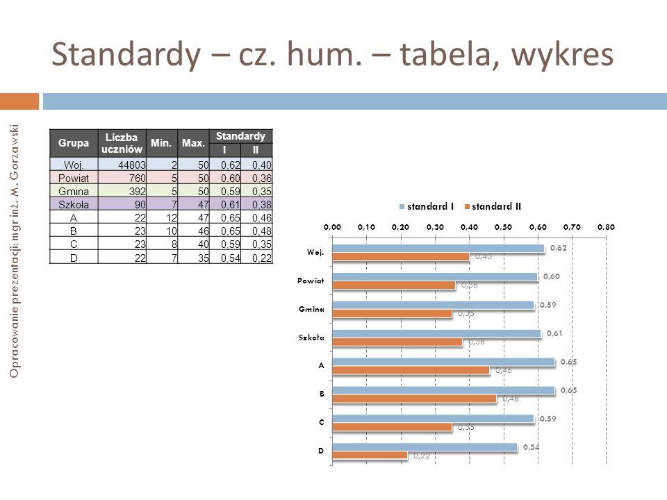 Standardy – cz. hum. – tabela, wykres Opracowanie prezentacji: mgr inż. M. Gorzawski Grupa Liczba uczniów Min.Max. Standardy III Woj.448032500,620,40