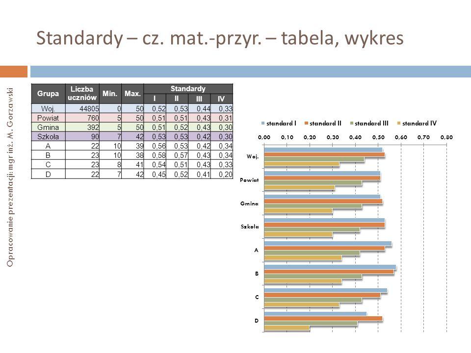 Standardy – cz. mat.-przyr. – tabela, wykres Opracowanie prezentacji: mgr inż. M. Gorzawski Grupa Liczba uczniów Min.Max. Standardy III IIIIV Woj.4480