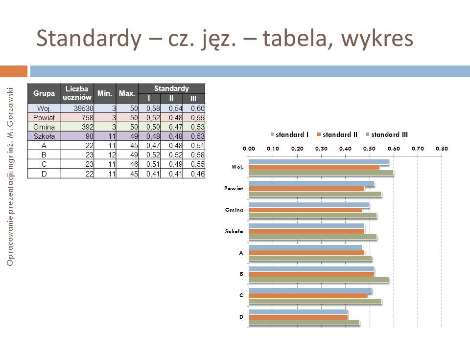 Standardy – cz. jęz. – tabela, wykres Opracowanie prezentacji: mgr inż. M. Gorzawski Grupa Liczba uczniów Min.Max. Standardy III III Woj.395303500,580