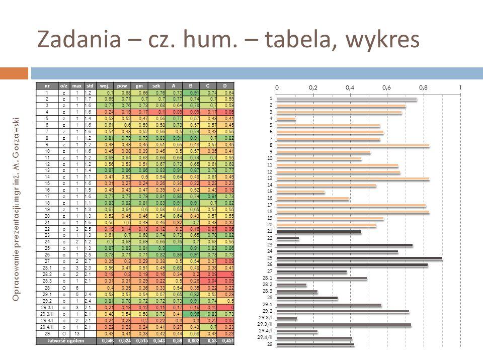 Zadania – cz. hum. – tabela, wykres Opracowanie prezentacji: mgr inż. M. Gorzawski nro/zmaxstdwoj.powgmszkABCD 1z11.20,70,680,660,760,730,910,740,64 2