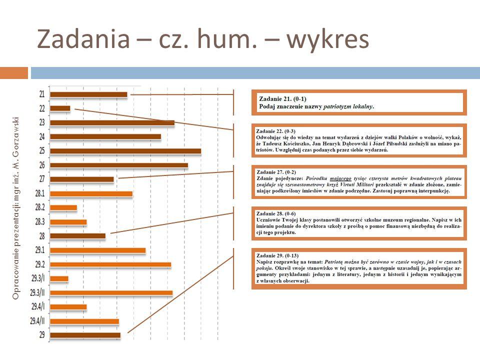 Zadania – cz. hum. – wykres Opracowanie prezentacji: mgr inż. M. Gorzawski