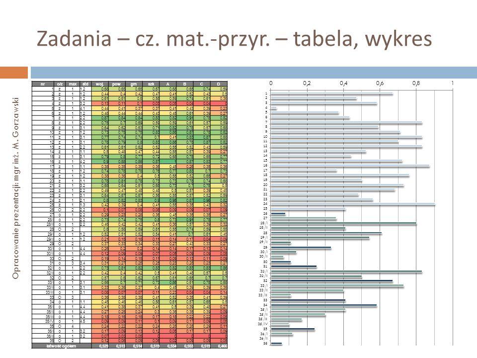 Zadania – cz. mat.-przyr. – tabela, wykres Opracowanie prezentacji: mgr inż. M. Gorzawski nro/zmaxstdwoj.powgmszkABCD 1z11.20,680,65 0,670,680,650,740