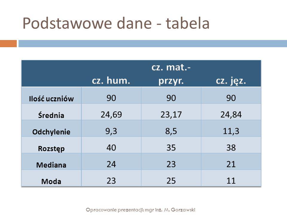 Podstawowe dane - wykres Opracowanie prezentacji: mgr inż. M. Gorzawski