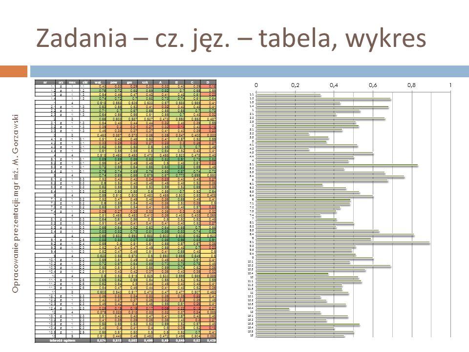 Zadania – cz. jęz. – tabela, wykres Opracowanie prezentacji: mgr inż. M. Gorzawski nro/zmaxstdwoj.powgmszkABCD 1.1z1 0,430,330,290,330,320,430,390,18
