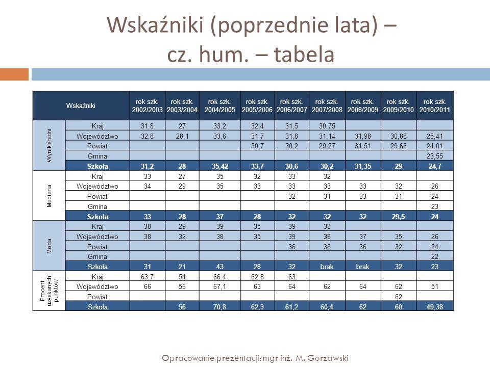 Wskaźniki (poprzednie lata) – cz. hum. – tabela Opracowanie prezentacji: mgr inż. M. Gorzawski Wskaźniki rok szk. 2002/2003 rok szk. 2003/2004 rok szk