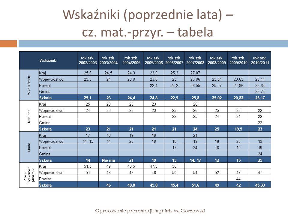 Wskaźniki (poprzednie lata) – cz. mat.-przyr. – tabela Opracowanie prezentacji: mgr inż. M. Gorzawski Wskaźniki rok szk. 2002/2003 rok szk. 2003/2004