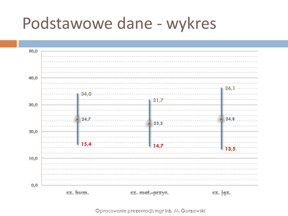Zadania – cz. jęz. – wykres Opracowanie prezentacji: mgr inż. M. Gorzawski