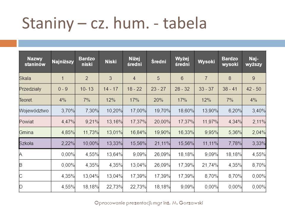 Staniny – cz. hum. - tabela Nazwy staninów Najniższy Bardzo niski Niski Niżej średni Średni Wyżej średni Wysoki Bardzo wysoki Naj- wyższy Skala1234567