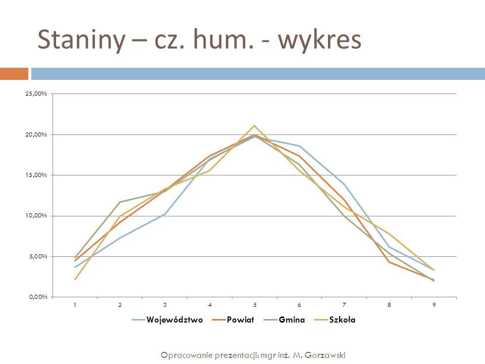 Zadania – cz.mat.-przyr. – tabela, wykres Opracowanie prezentacji: mgr inż.