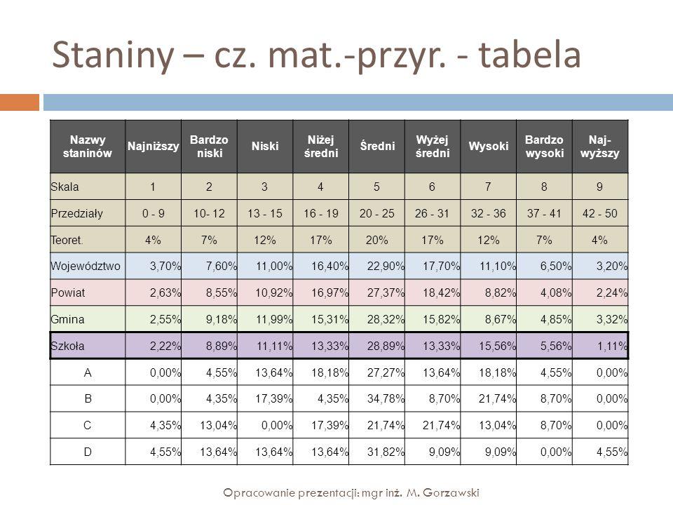 Staniny – cz. mat.-przyr. - tabela Nazwy staninów Najniższy Bardzo niski Niski Niżej średni Średni Wyżej średni Wysoki Bardzo wysoki Naj- wyższy Skala