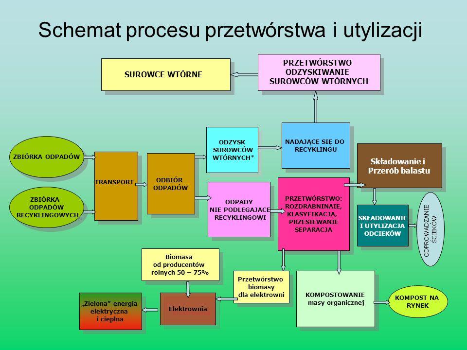 Schemat procesu przetwórstwa i utylizacji SUROWCE WTÓRNE PRZETWÓRSTWO ODZYSKIWANIE SUROWCÓW WTÓRNYCH PRZETWÓRSTWO ODZYSKIWANIE SUROWCÓW WTÓRNYCH ZBIÓR