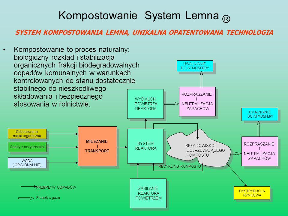 Kompostowanie System Lemna ® Kompostowanie to proces naturalny: biologiczny rozkład i stabilizacja organicznych frakcji biodegradowalnych odpadów komu