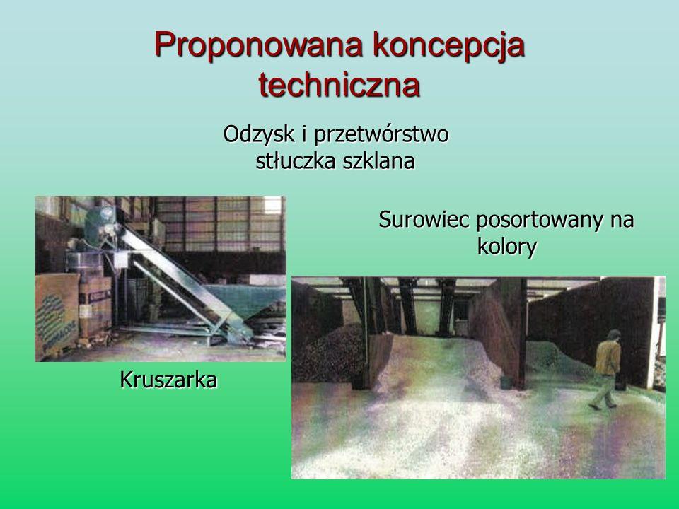 Proponowana koncepcja techniczna Odzysk i przetwórstwo stłuczka szklana Surowiec posortowany na kolory Kruszarka