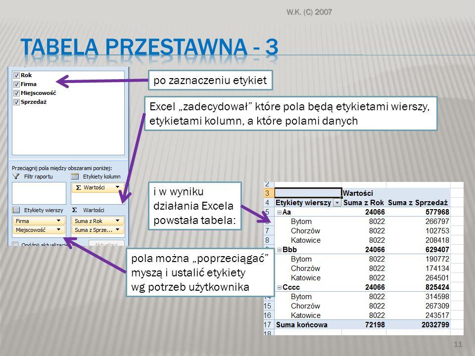 W.K. (C) 2007 11 po zaznaczeniu etykietExcel zadecydował które pola będą etykietami wierszy, etykietami kolumn, a które polami danych i w wyniku dział