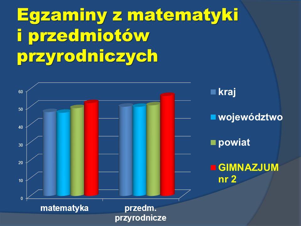 Egzaminy z matematyki i przedmiotów przyrodniczych